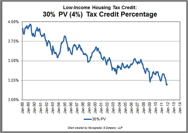 novogradac-historical-tax-credit-percentages-30-2011_0.jpg