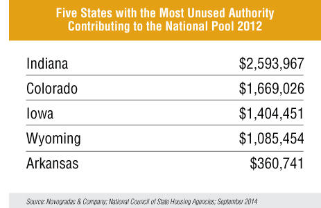 Blog Chart Five States with the Most Unused Authority Contributing to the National Pool 2012