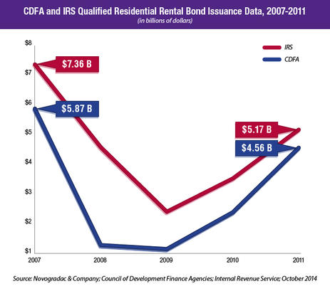 Blog Chart Graph CDFA and IRS Qualified Residential Rental Bond Issuance Data, 2007-2011