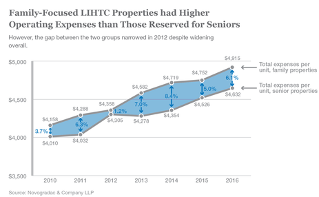 Blog Graph Family-Focused LIHTC Properties had Higher Operating Expenses than Those Reserved for Seniors
