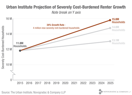 Blog Graph Urban Institute Projection, Severely Cost-Burdened Renter Growth