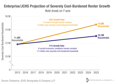Blog Graph Projection of Severely Cost-Burdened Renter Growth