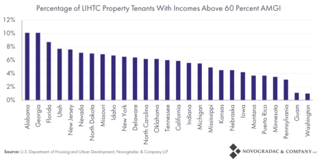 Blog Graph Percentage of LIHTC Property Tenants With Incomes Above 60 Percent AMGI