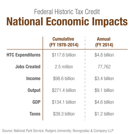 Blog Graph Federal HTC National Economic Impacts