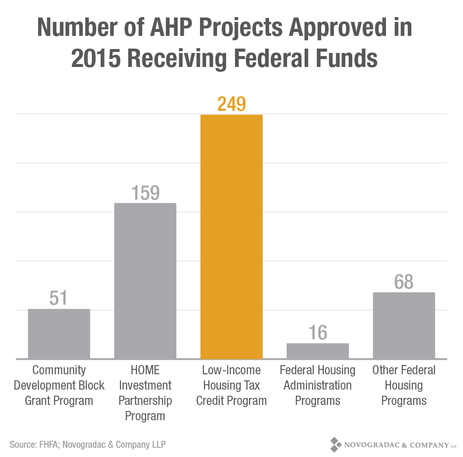 Blog Graph: Number of AHP Projects Approved in 2015 Receiving Federal Funds