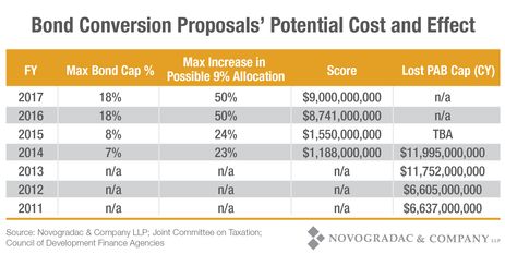 Blog Chart Bond Conversion Proposals' Potential Cost and Effect