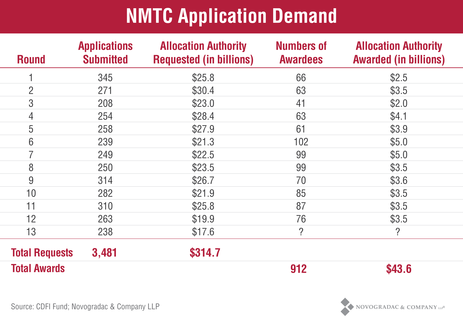 Blog Graph NMTC Application Demand