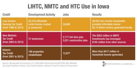 Blog Graph State Profile Iowa - LIHTC, NMTC and HTC Use