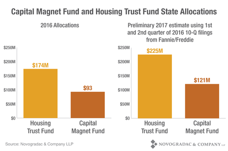 Blog Chart Capital Magnet Fund and Housing Trust Fund State Allocations