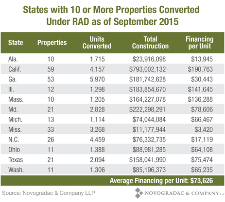 Blog Chart: States with 10 or More Properties Converted