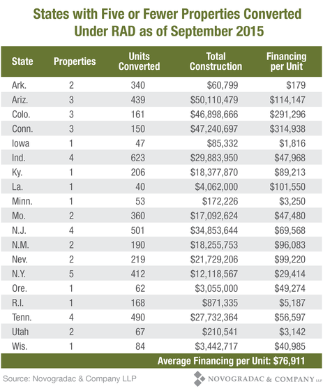 Blog Chart: States with Five or Fewer Properties Converted