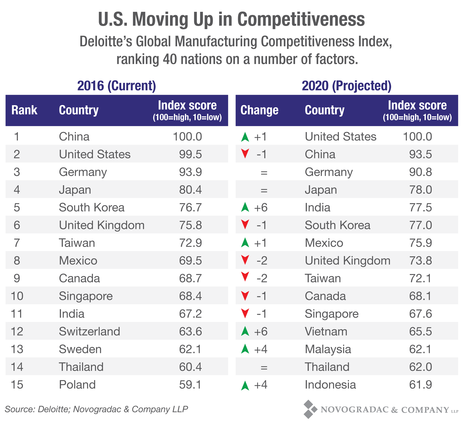 Blog Chart U.S. Moving Up in Competitiveness