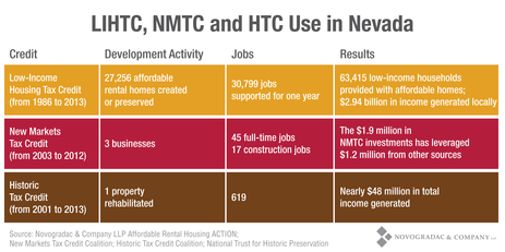 Blog Graph LIHTC, NMTC and HTC Use in Nevada