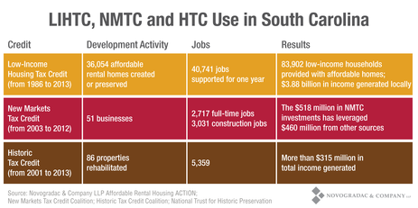 Blog Graph LIHTC, NMTC and HTC Use in South Carolina