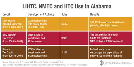 Blog Graph LIHTC, NMTC and HTC Use in Alabama