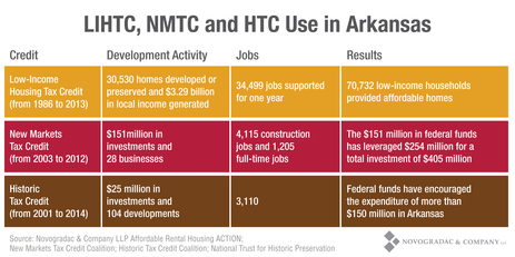 Blog Graph LIHTC, NMTC and HTC Use in Arkansas