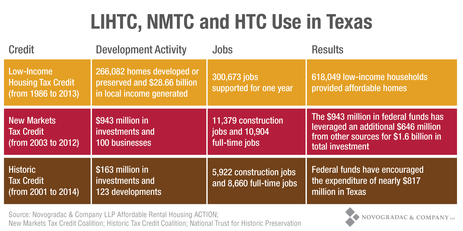 Blog Graph LIHTC, NMTC and HTC Use in Texas
