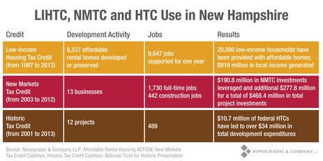 Blog Graph LIHTC, NMTC and HTC Use in New Hampshire