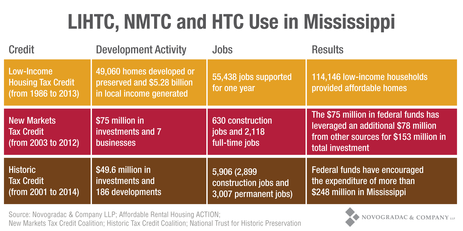 Blog Chart LIHTC, NMTC and HTC Use in Mississippi