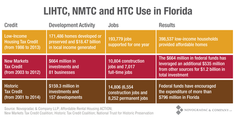 Blog Chart LIHTC, NMTC and HTC Use in Florida