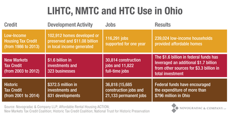Blog Chart LIHTC, NMTC and HTC Use in Ohio
