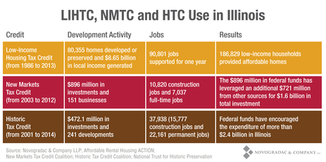 Blog Chart LIHTC, NMTC and HTC Use in Illinoise