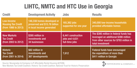 Blog Chart LIHTC, NMTC and HTC Use in Georgia