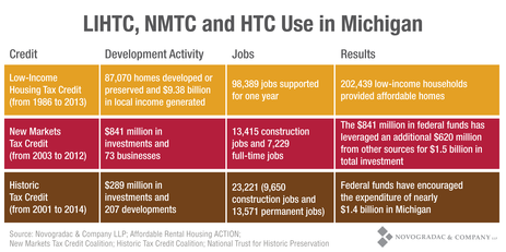 Blog Chart LIHTC, NMTC and HTC Use in Michigan