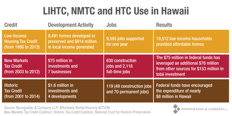 Blog Chart LIHTC, NMTC and HTC Use in Hawaii