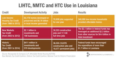 Blog Chart LIHTC, NMTC and HTC Use in Louisiana