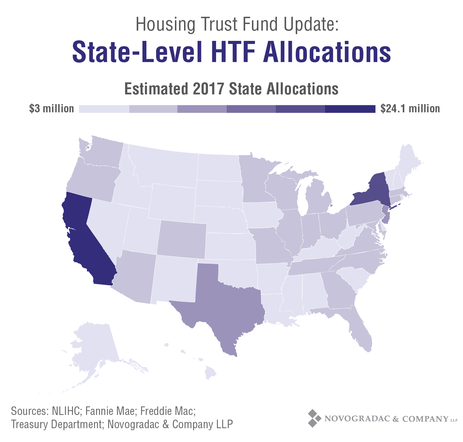 Blog Chart Housing Trust Fund Update: State-Level HTF Allocations