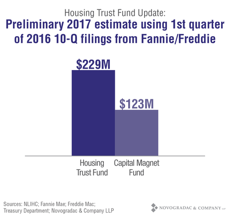 Blog Graph Housing Trust Fund Update: Preliminary 2017 Estimate Using 1st Quarter of 2016 10-Q Filings from Fannie/Freddie