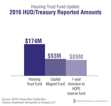 Blog Graph Housing Trust Fund Update: 2016 HUD/Treasury Reported Amounts