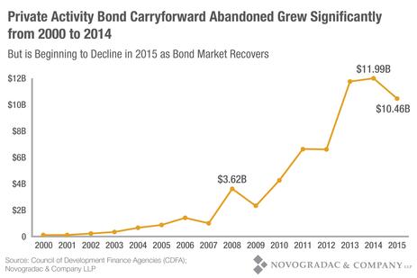 Blog Graph Private Activity Bond Carryforward Abandoned Grew