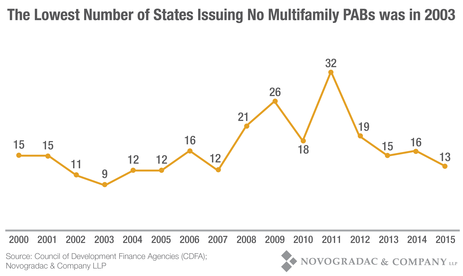 Blog Graph Lowest Number of States Issuing No Multifamily PABs