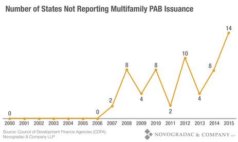 Blog Graph Number of States Not Reporting Multifamily PAB Issuance