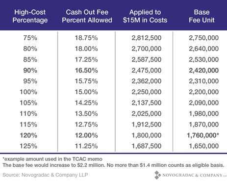 Blog Chart California Cost Study Chart 3