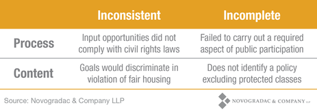 Blog Chart: Assessing Plans for Affirmatively Further Fair Housing