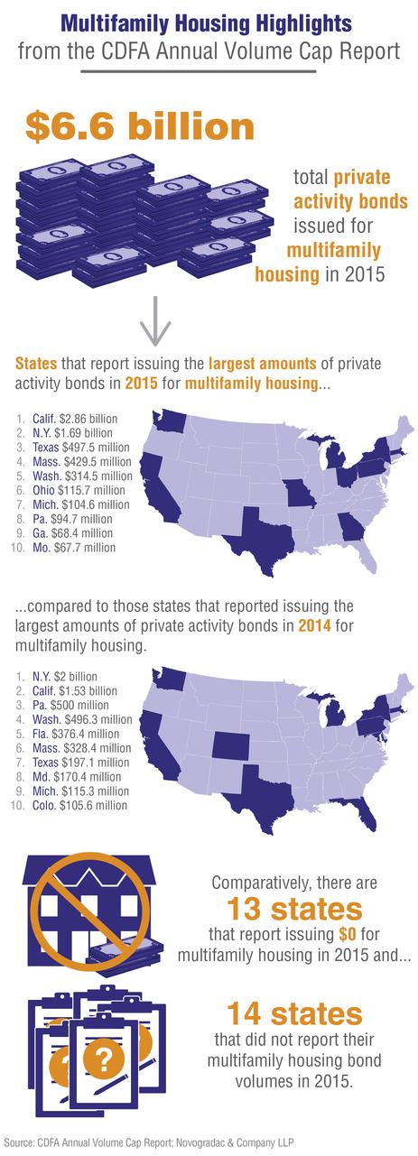 Blog Information: Multifamily Housing Highlights