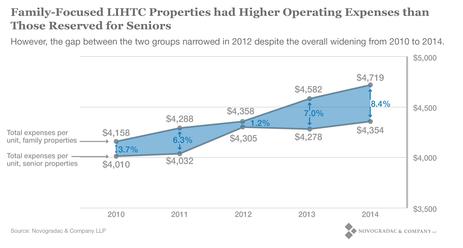 Blog Graph Family-Focused LIHTC Properties