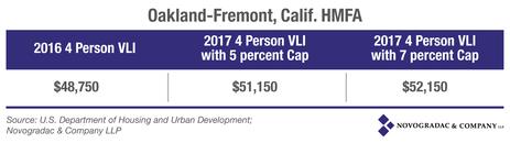 Blog graph Oakland-Fremont HMFA 2016-2017