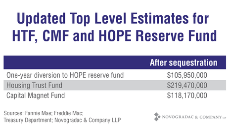 Updated HTC, CMF, HOPE Reserve Fund totals