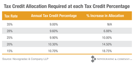 Blog Chart Tax Credit Allocation Required at Each Tax Credit Percentage