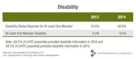 Blog Chart Disability Status