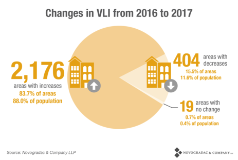 Blog Chart Changes in VLI from 2016 to 2017