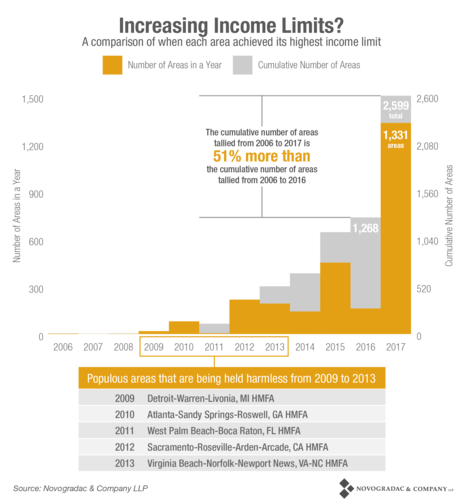 Blog Chart Increasing Income Limits
