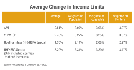 Blog Chart Average Change in Income Limits