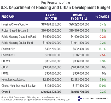 Blog Chart Key Programs of the HUD Bdget