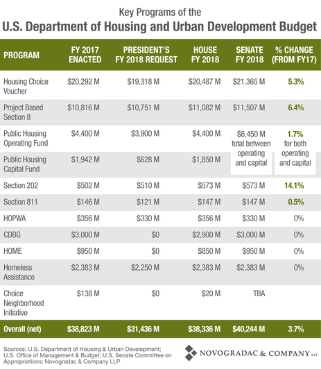 Blog Chart Key Programs of the FY2018 HUD Budget