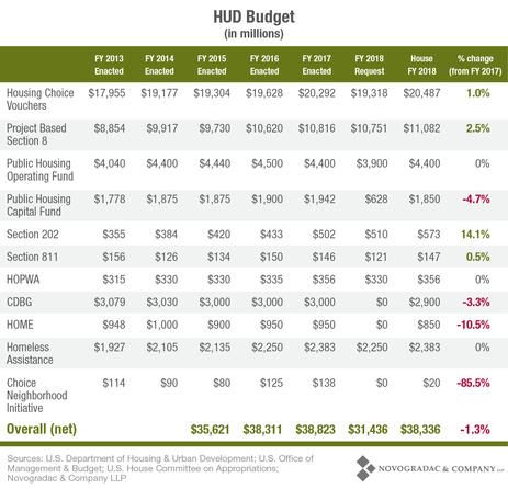 Blog Post FY17 HUD Budget